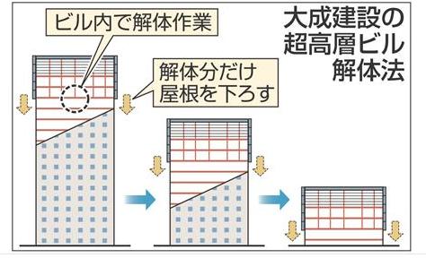 ဂျပန်ရဲ့မိုက်လွန်းတဲ့ အသံတိတ်အဆောက်အအုံဖြိုချခြင်းနည်းပညာ !!!