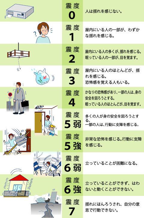 ငလျင်လှုပ်လည်းအဆင်ပြေပါ့မလား? ဂျပန်မြေငလျင်အတွက် စေ့စပ်စွာကြိုတင်ပြင်ဆင်မှု